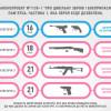 """Яка зброя буде дозволена. Законопроект """"Про цивільну зброю і боєприпаси"""" №1135-1"""