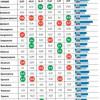 На Хмельниччині найдешевші яйця і картопля порівняно з іншими областями – Інфорграфіка