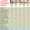 Загородний посів 6 сходинку у рейтингу губернаторів – ЗМІ