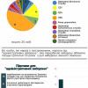 Хмельниччина за кількістю люстрованих осіб займає 14 місце в Україні – дослідження