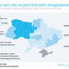 На дорогах Хмельницькій області залатано понад 80% ям