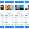 Корнійчук потрапив у ТОП-10 губернаторів-багатіїв – ЗМІ