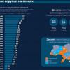 Індекс корупції у Хмельницькому один з найвищих в Україні – дослідження
