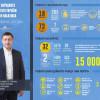 Сергій Лабазюк звітує за півроку своєї діяльності