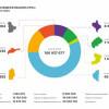 Агрохолдинг «МРІЯ» оприлюднив суму сплачених податкових та соціальних зобов'язань за І півріччя 2017 року