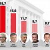Лідером президентського рейтингу є Юлія Тимошенко (опитування)