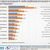 Аграрна партія набирає 7,9% голосів на виборах до Верховної Ради України – соціологічне опитування