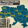 Хмельницька область у лідерах за переходом громад УПЦ МП до ПЦУ