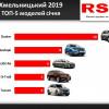 На Хмельниччині у січні зареєстрували 122 нових автомобіля на суму 4 млн дол.