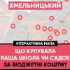 Відтепер можна слідкувати онлайн на що тратять гроші дитсадки і школи Хмельницького