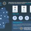 Вибори-2019: поліція Хмельниччини зареєструвала 35 повідомлень і відкрила 2 кримінальні справи