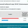 ЦВК порахувала голоси у хмельницькому окрузі: Зеленський – 70,62%, Порошенко – 26,52%