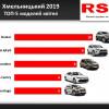 ТОП-5 автомобілів, які у квітні купували хмельничани