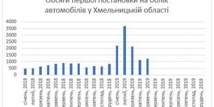 Український ринок нових авто встановив півторарічний рекорд