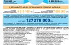 Річний звіт народного депутата України Володимира Мельниченка