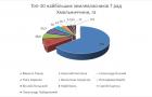 ТОП-10 найбільших землевласників серед депутатів міст обласного значення та двох ОТГ Хмельниччини (2017 рік. Частина 1)