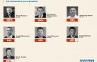 ОПОРА проаналізувала діяльність мажоритарників від Хмельниччини за півтора року до виборів