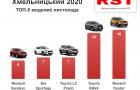На Хмельниччині впали продажі автомобілів з салонів