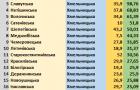 Експерти визначили 20 найкращих громад Хмельниччини