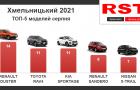 Мешканці Хмельниччини у серпні купили в автосалонах машин на 5,4 млн дол.