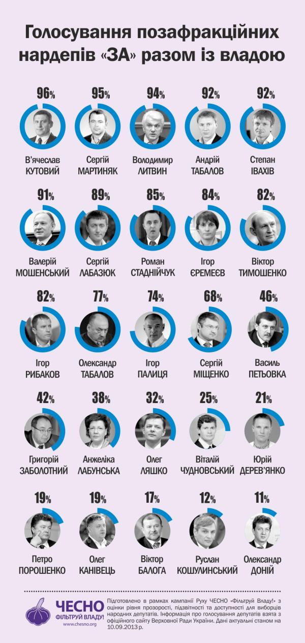 Інфографіка підготовлена Вадимом Міським