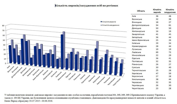 За рік на Хмельниччині винесли 38 вироків за корупцію - фото 1