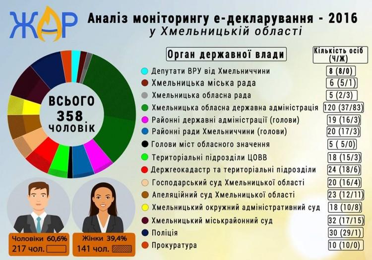 Громадські активісти Хмельниччини ініціюють перевірку е-декларацій окремих посадовців - фото 1