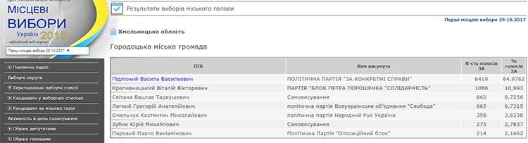 Городок_вибори