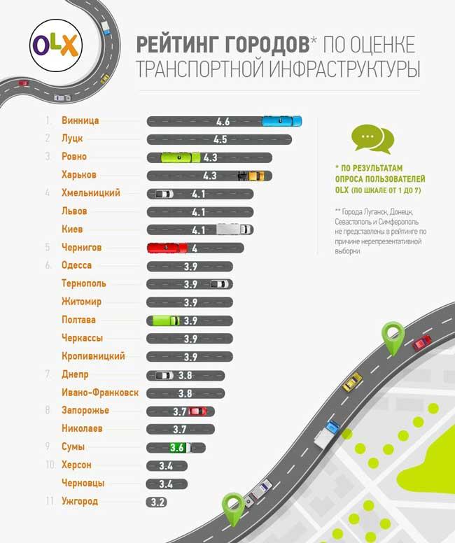 11.16_transport_rus